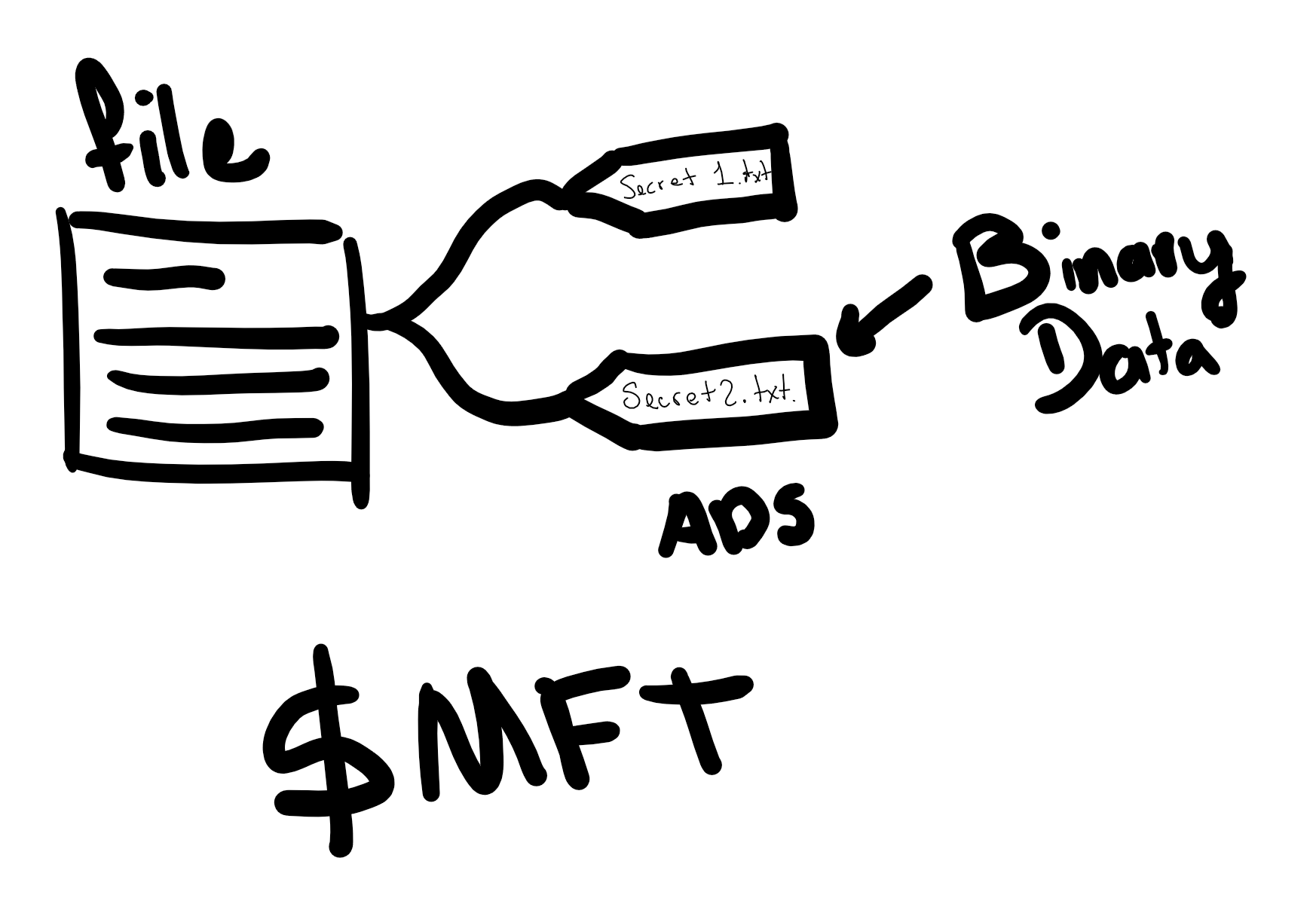 A picture with a visual representation of the ads